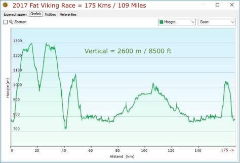 2017 Fat Viking 175 - Vertical View